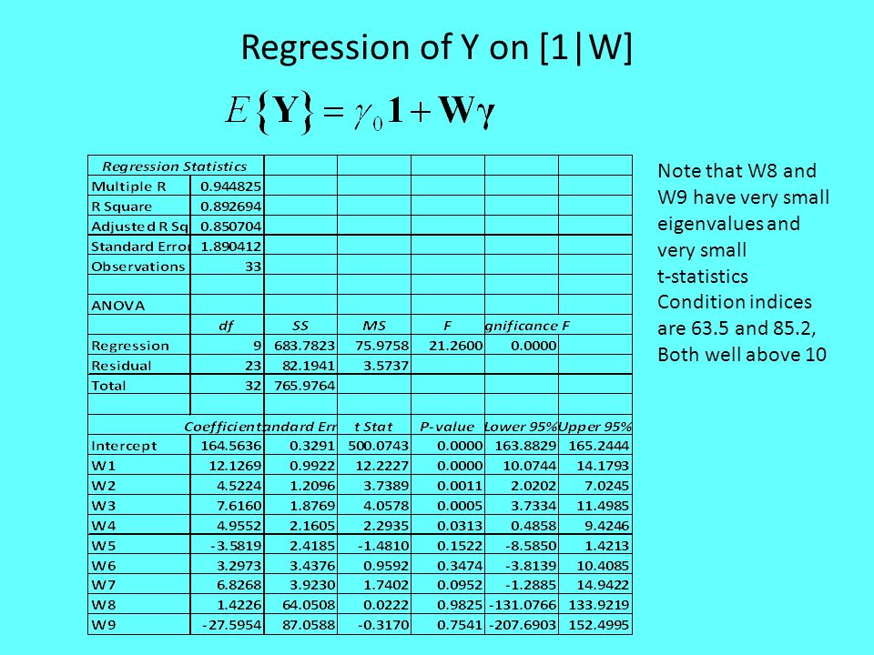 Regression of Y on [1|W] Note that W8 and W9 have very small eigenvalues and very small. t-statistics.